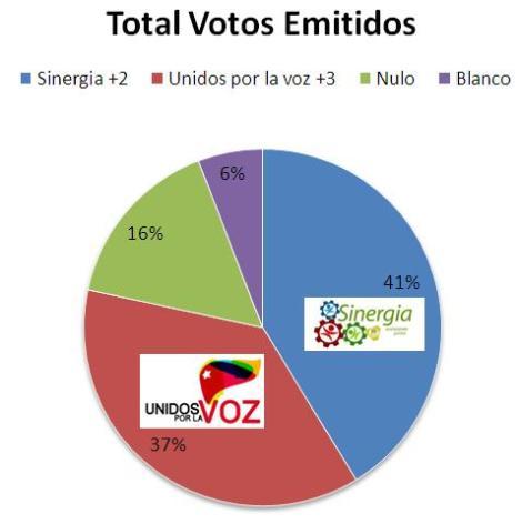 porcentajes_total