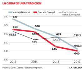 Dramático cuadro muestra el desplome de los puntajes PSU. | La Tercera, DEMRE